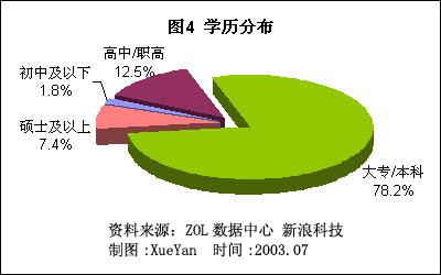 2003年mp3产品消费行为分析报告